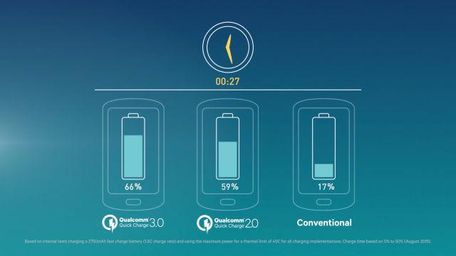 Может ли быстрая зарядка истощать ресурсы батареи