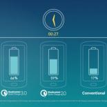 Может ли быстрая зарядка истощать ресурсы батареи?